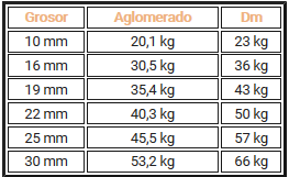 tabla dm